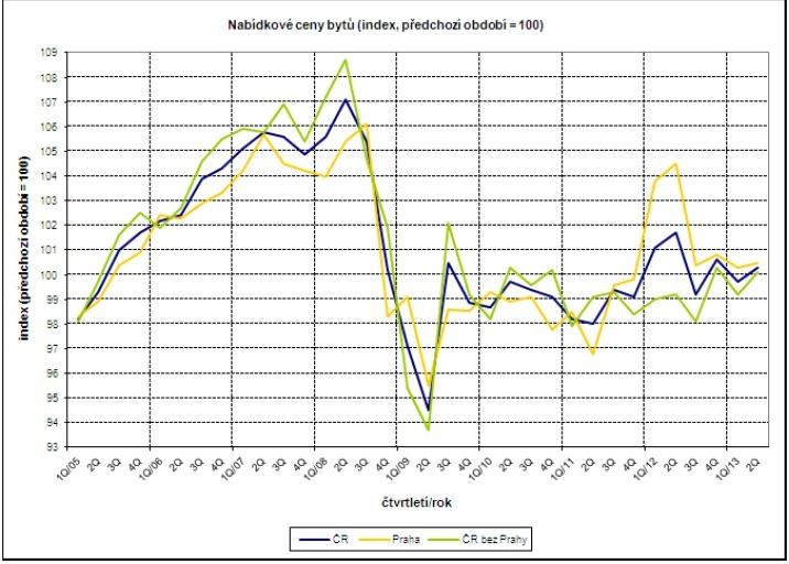 ceny bytů - graf